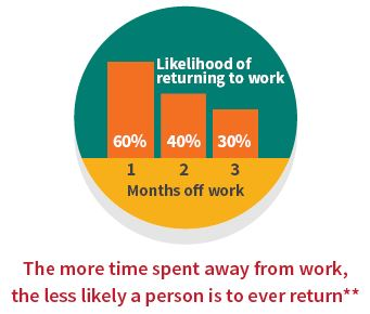 Likelihood of returning to work after time off work: 1 month - 60%, 2 months - 40%, 3 months - 30%.