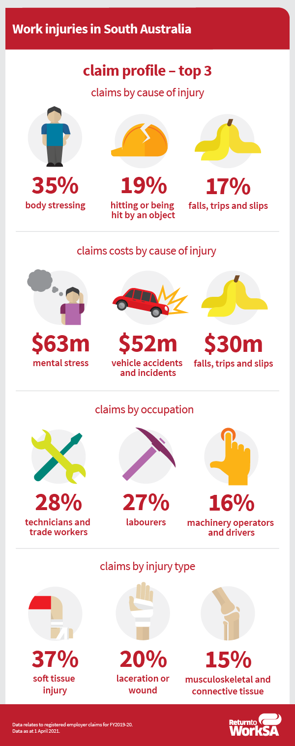 Work injuries in South Australia. Claim profile – top 3. Claims by cause of injury: 35% body stressing, 19% hitting or being hit by an object, 17% falls, trips and slips. Claims costs by cause of injury: $63m mental stress, $52m vehicle accidents and incidents, $30m falls, trips and slips. Claims by occupation: 28% technicians and trade workers, 27% labourers, 16% machinery operators and drivers. Claims by injury type: 37% soft tissue injury, 20% laceration or wound, 15% musculoskeletal and connective tissue. Data relates to registered employer claims for FY2019-20. Data as at 1 April 2021.
