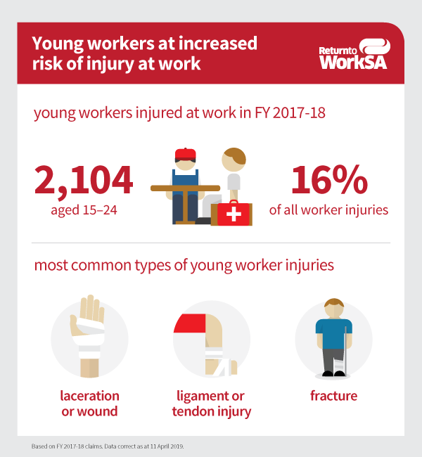 In FY2018, 2,104 young workers aged 15-24 were injured at work, making up 16% of all worker injuries. The most common types of young worker injuries were laceration or wound, ligament or tendon injury, and fracture.